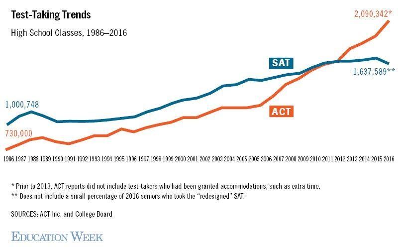 Lượng thí sinh đăng ký thi ACT tăng vọt gấp 3 lần từ 1986 – 2016. Nguồn: Education Week