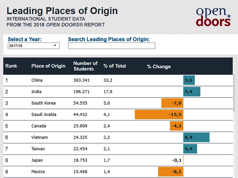 Bảng xếp hạng các quốc gia có số lượng sinh viên du học Mỹ đông nhất năm 2017-2018