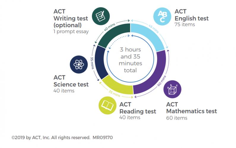 Cấu trúc bài thi ACT