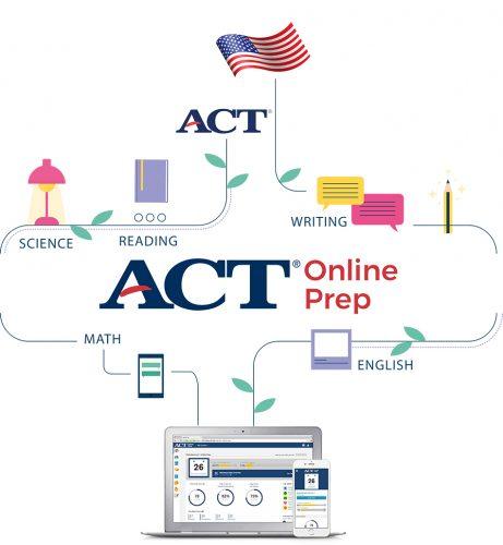Các phần thi trong bài thi ACT