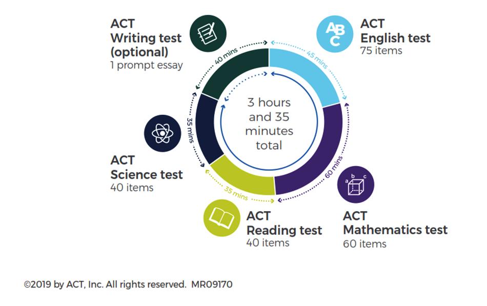 Bài thi ACT là lựa chọn hoàn hảo để gây ấn tượng với ban tuyển sinh của các trường Mỹ