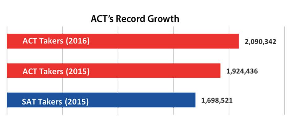 Các con số thống kê cho thấy số lượng thí sinh đăng ký thi ACT không ngừng tăng cao trong những năm gần đây
