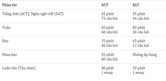 So sánh bài thi ACT và SAT