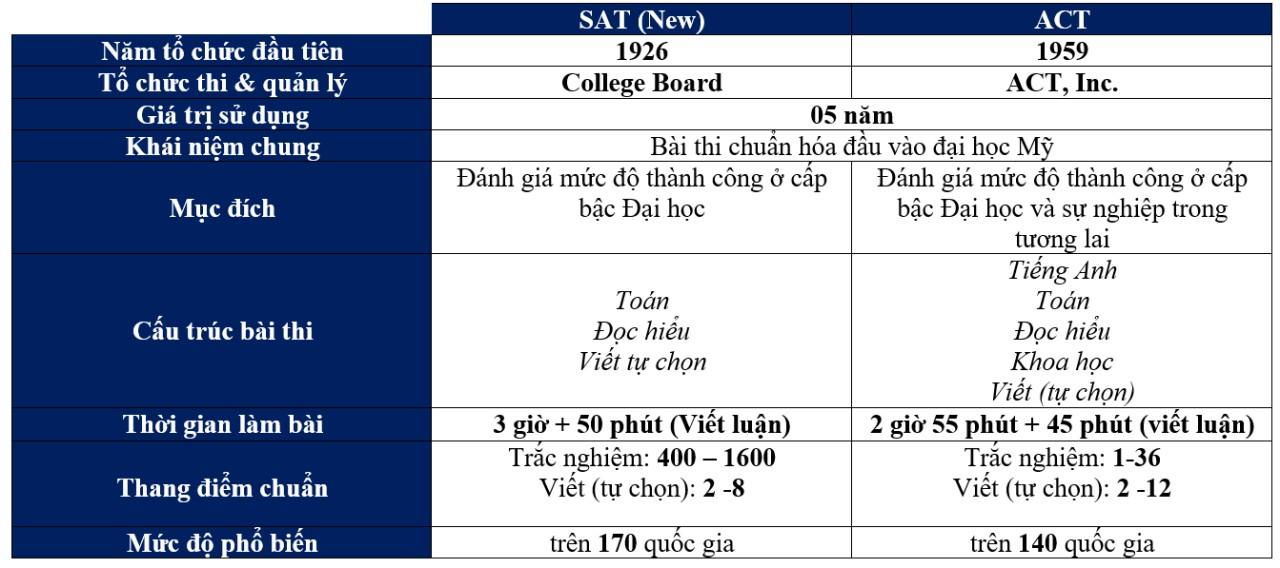 Bảng so sánh tổng quan giữa hai bài thi ACT và SAT
