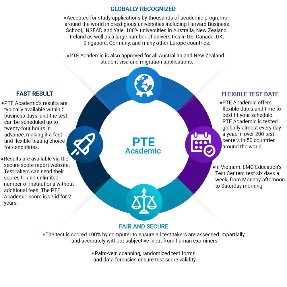 WHY CHOOSING PTE ACADEMIC?