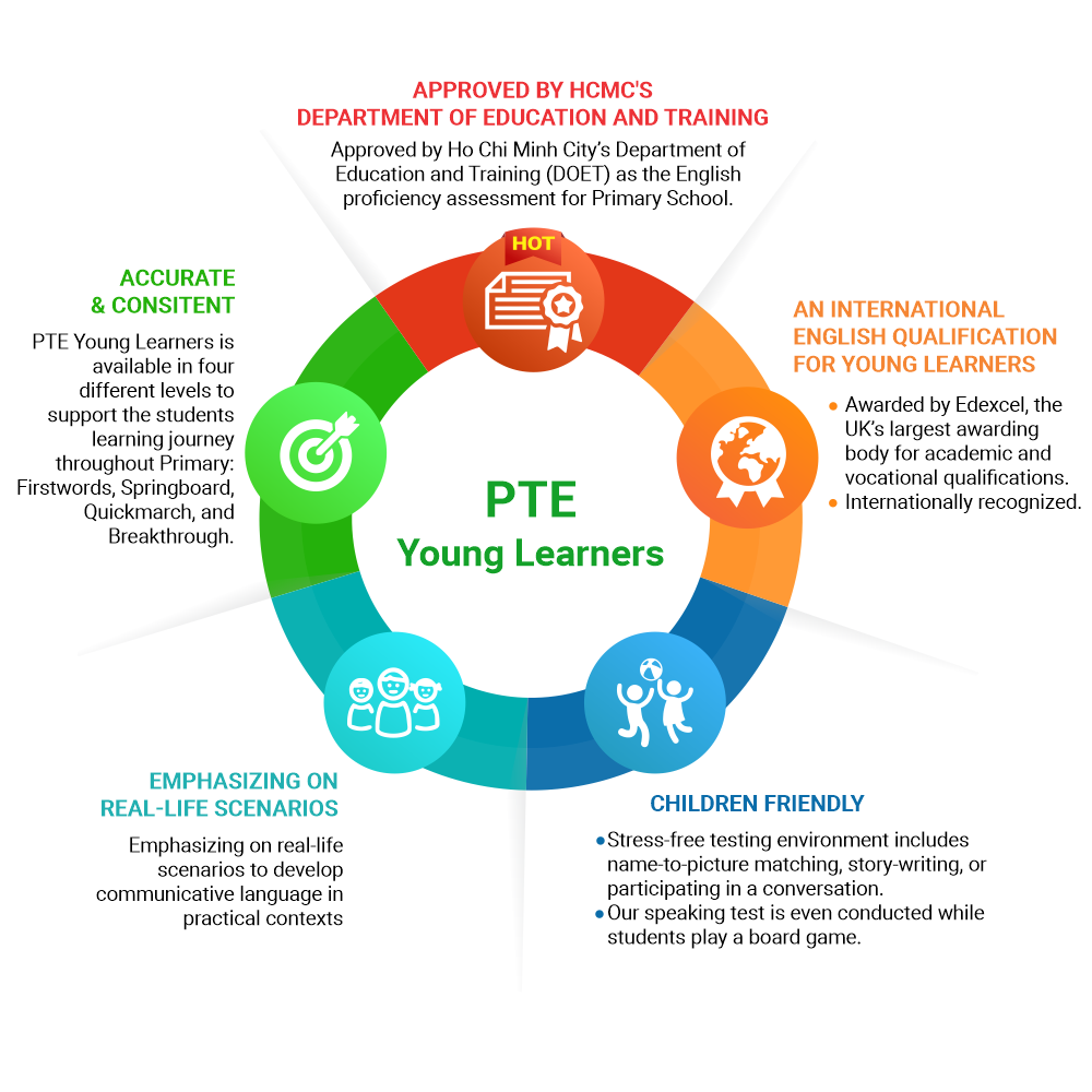 WHY CHOOSING PTE YOUNG LEARNERS?